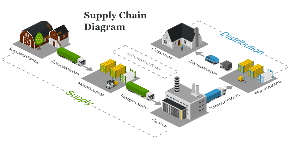 Upgrade Supply Chain Management Berbasis Teknologi ala Amazon!