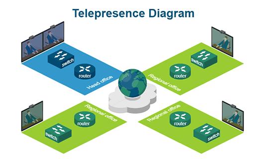 Telepresence Diagram