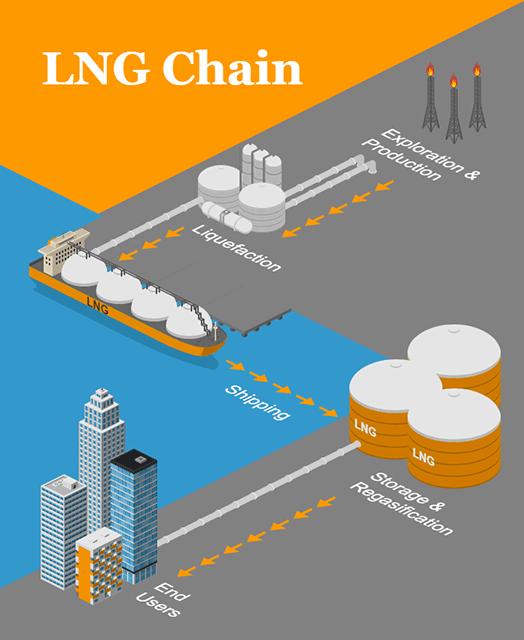 LNG Chain