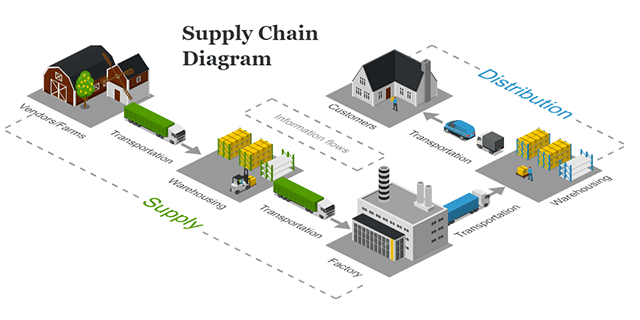 Supply Chain Diagram