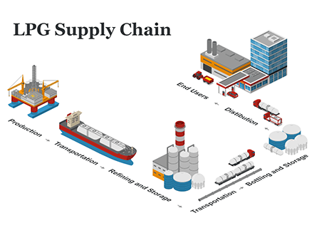 LPG Supply Chain