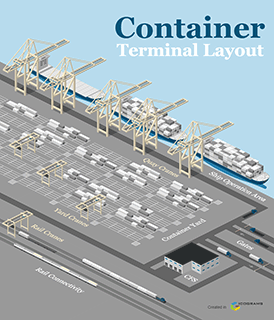 Container Terminal Layout