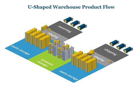 U-Shaped Warehouse
